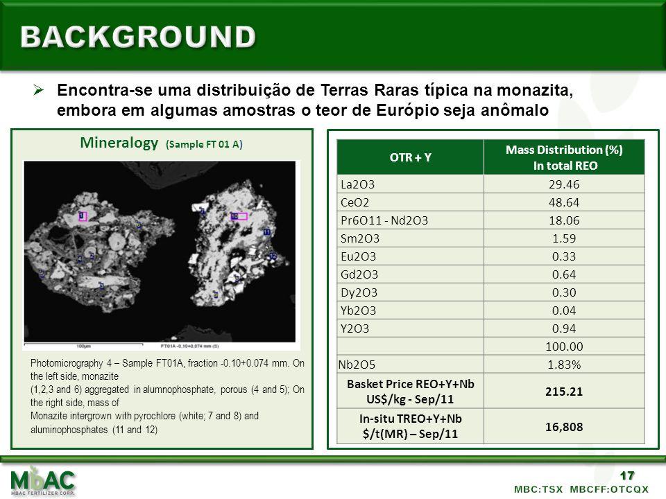 17 OTR + Y Mass Distribution (%) In total REO La2O329.46 CeO248.64 Pr6O11 - Nd2O318.06 Sm2O31.59 Eu2O30.33 Gd2O30.64 Dy2O30.30 Yb2O30.04 Y2O30.94 100.