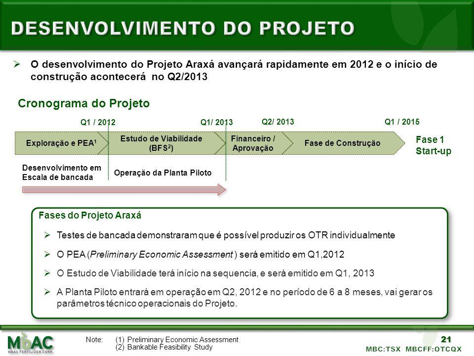 21 O desenvolvimento do Projeto Araxá avançará rapidamente em 2012 e o início de construção acontecerá no Q2/2013 Cronograma do Projeto Fases do Proje