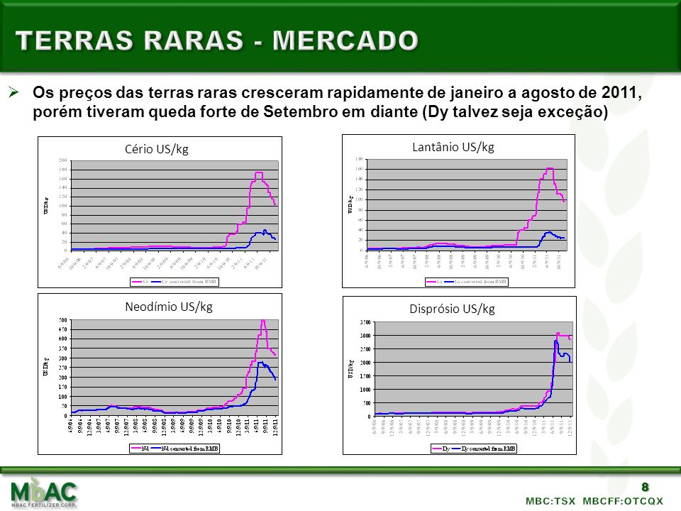 8 Os preços das terras raras cresceram rapidamente de janeiro a agosto de 2011, porém tiveram queda forte de Setembro em diante (Dy talvez seja exceçã