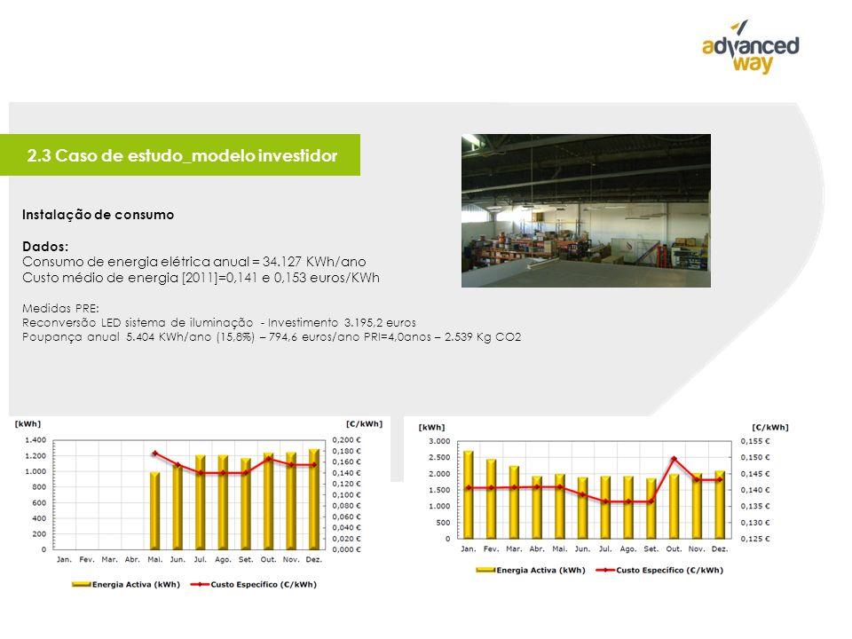 2.3 Caso de estudo_modelo investidor Instalação de consumo Dados: Consumo de energia elétrica anual = 34.127 KWh/ano Custo médio de energia [2011]=0,141 e 0,153 euros/KWh Medidas PRE: Reconversão LED sistema de iluminação - Investimento 3.195,2 euros Poupança anual 5.404 KWh/ano (15,8%) – 794,6 euros/ano PRI=4,0anos – 2.539 Kg CO2