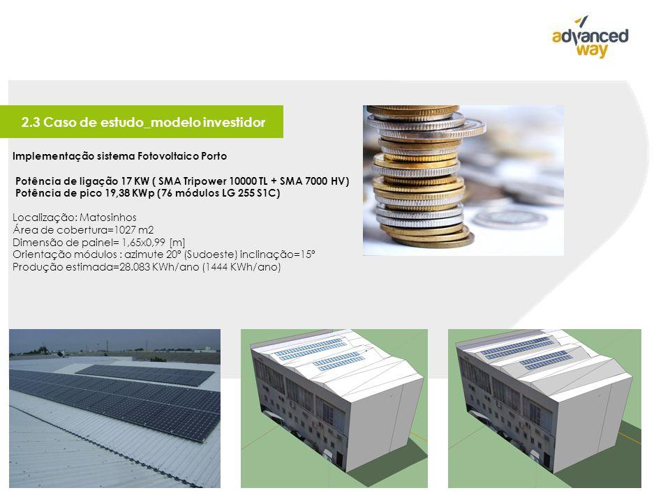 2.3 Caso de estudo_modelo investidor Implementação sistema Fotovoltaico Porto Potência de ligação 17 KW ( SMA Tripower 10000 TL + SMA 7000 HV) Potência de pico 19,38 KWp (76 módulos LG 255 S1C) Localização: Matosinhos Área de cobertura=1027 m2 Dimensão de painel= 1,65x0,99 [m] Orientação módulos : azimute 20º (Sudoeste) inclinação=15º Produção estimada=28.083 KWh/ano (1444 KWh/ano)