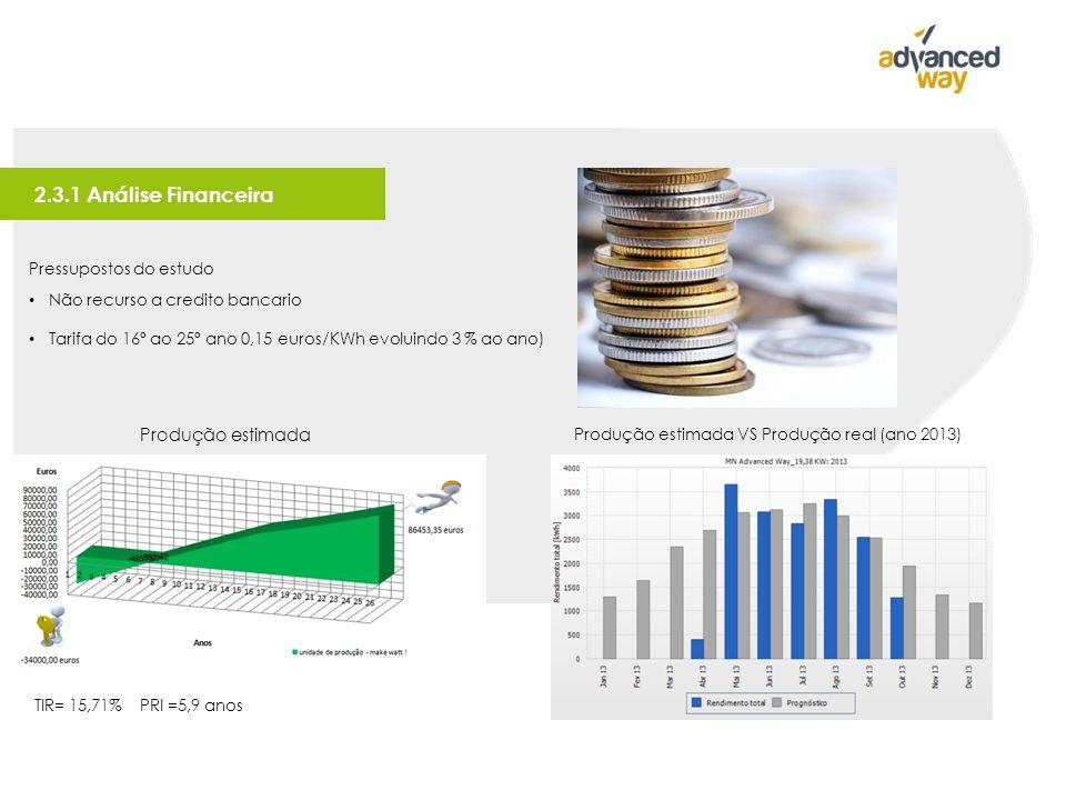 2.3.1 Análise Financeira Pressupostos do estudo Não recurso a credito bancario Tarifa do 16º ao 25º ano 0,15 euros/KWh evoluindo 3 % ao ano) TIR= 15,71% PRI =5,9 anos Produção estimada VS Produção real (ano 2013) Produção estimada
