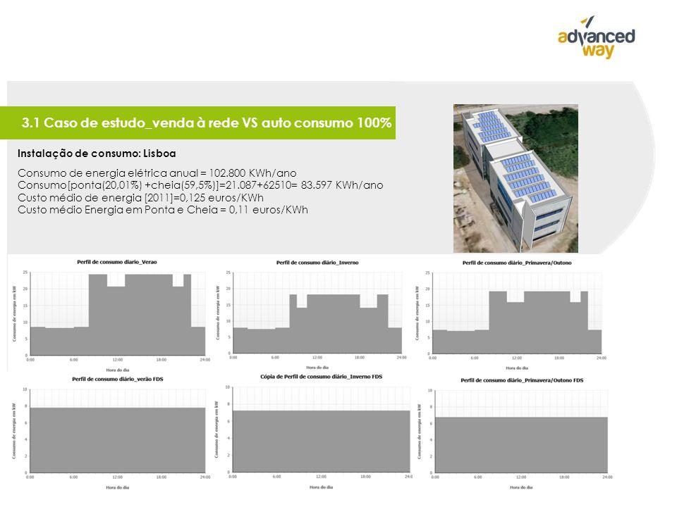 Instalação de consumo: Lisboa Consumo de energia elétrica anual = 102.800 KWh/ano Consumo[ponta(20,01%) +cheia(59,5%)]=21.087+62510= 83.597 KWh/ano Custo médio de energia [2011]=0,125 euros/KWh Custo médio Energia em Ponta e Cheia = 0,11 euros/KWh 3.1 Caso de estudo_venda à rede VS auto consumo 100%