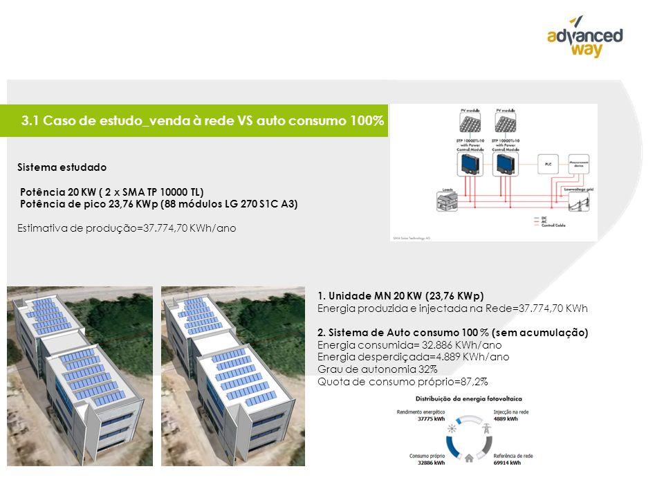Sistema estudado Potência 20 KW ( 2 x SMA TP 10000 TL) Potência de pico 23,76 KWp (88 módulos LG 270 S1C A3) Estimativa de produção=37.774,70 KWh/ano 1.