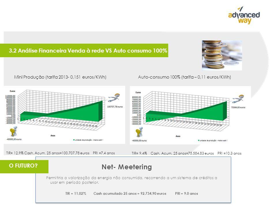 3.2 Análise Financeira Venda à rede VS Auto consumo 100% TIR= 12,9% Cash.