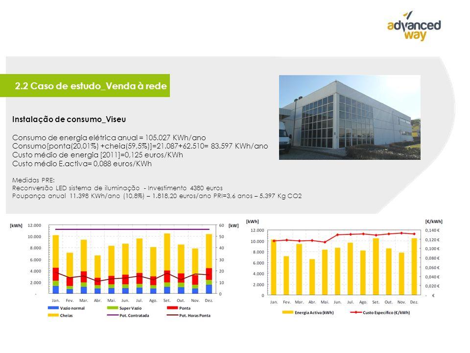 2.2 Caso de estudo_Venda à rede Instalação de consumo_Viseu Consumo de energia elétrica anual = 105.027 KWh/ano Consumo[ponta(20,01%) +cheia(59,5%)]=21.087+62.510= 83.597 KWh/ano Custo médio de energia [2011]=0,125 euros/KWh Custo médio E.activa= 0,088 euros/KWh Medidas PRE: Reconversão LED sistema de iluminação - Investimento 4380 euros Poupança anual 11.398 KWh/ano (10,8%) – 1.818,20 euros/ano PRI=3,6 anos – 5.397 Kg CO2