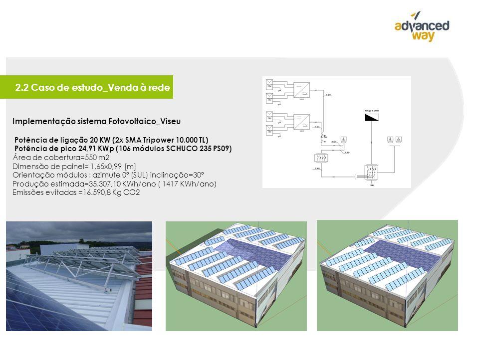 Implementação sistema Fotovoltaico_Viseu Potência de ligação 20 KW (2x SMA Tripower 10.000 TL) Potência de pico 24,91 KWp (106 módulos SCHUCO 235 PS09) Área de cobertura=550 m2 Dimensão de painel= 1,65x0,99 [m] Orientação módulos : azimute 0º (SUL) inclinação=30º Produção estimada=35.307,10 KWh/ano ( 1417 KWh/ano) Emissões evitadas =16.590,8 Kg CO2 2.2 Caso de estudo_Venda à rede