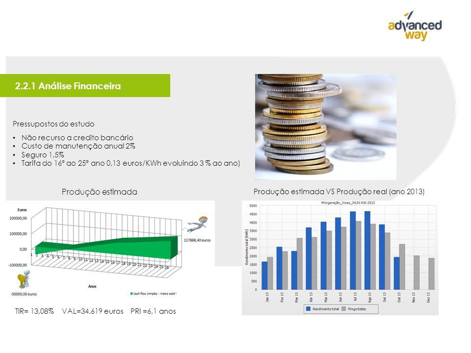 2.2.1 Análise Financeira Pressupostos do estudo Não recurso a credito bancário Custo de manutenção anual 2% Seguro 1,5% Tarifa do 16º ao 25º ano 0,13 euros/KWh evoluindo 3 % ao ano) TIR= 13,08% VAL=34.619 euros PRI =6,1 anos Produção estimada VS Produção real (ano 2013) Produção estimada
