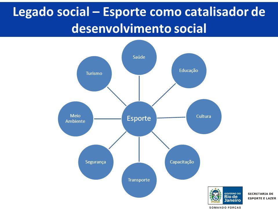 Legado social – Esporte como catalisador de desenvolvimento social Esporte SaúdeEducaçãoCulturaCapacitaçãoTransporteSegurança Meio Ambiente Turismo