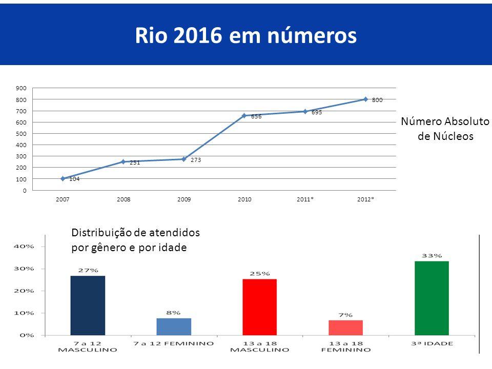 Rio 2016 em números Distribuição de atendidos por gênero e por idade Número Absoluto de Núcleos