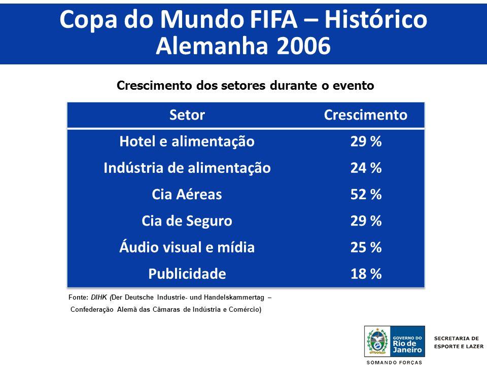 Crescimento dos setores durante o evento Fonte: DIHK (Der Deutsche Industrie- und Handelskammertag – Confederação Alemã das Câmaras de Indústria e Comércio) Copa do Mundo FIFA – Histórico Alemanha 2006