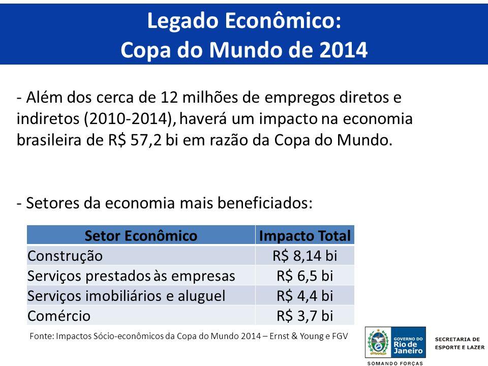 - Além dos cerca de 12 milhões de empregos diretos e indiretos (2010-2014), haverá um impacto na economia brasileira de R$ 57,2 bi em razão da Copa do Mundo.