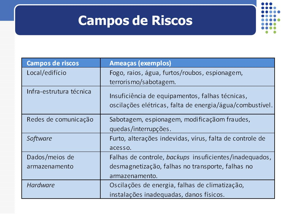 Empresas que realizam análise de riscos e sua frequência Pesquisa realizada em 2006 pela empresa Módulo http://www.modulo.com.br/media/10a_pesquisa_nacional.pdf