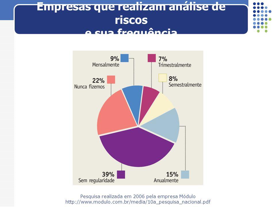 Empresas que realizam análise de riscos e sua frequência Pesquisa realizada em 2006 pela empresa Módulo http://www.modulo.com.br/media/10a_pesquisa_na