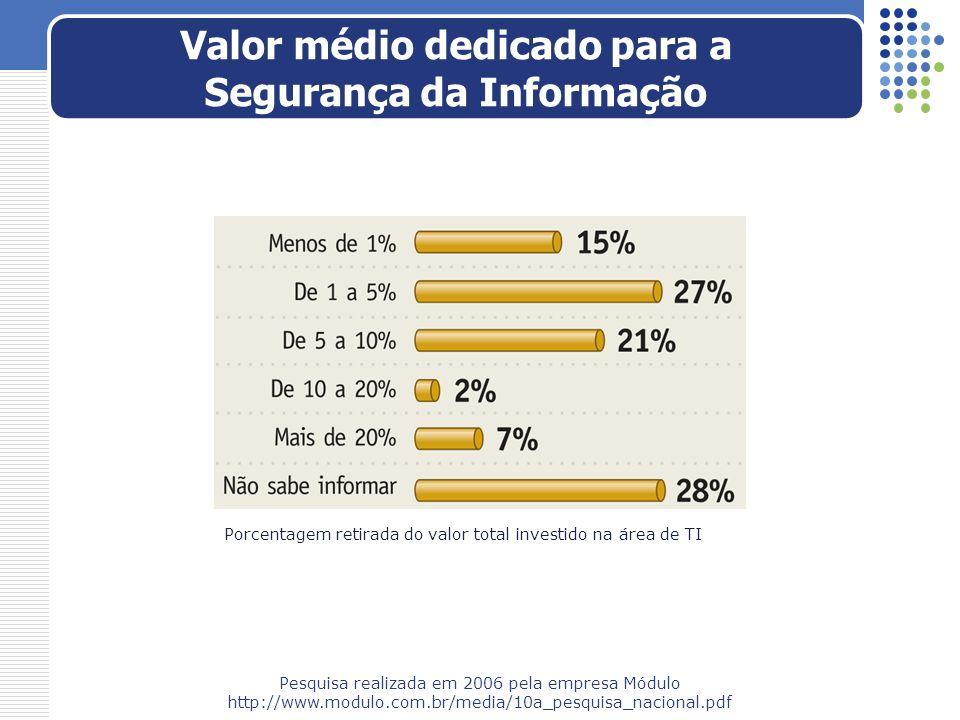 Valor médio dedicado para a Segurança da Informação Pesquisa realizada em 2006 pela empresa Módulo http://www.modulo.com.br/media/10a_pesquisa_naciona