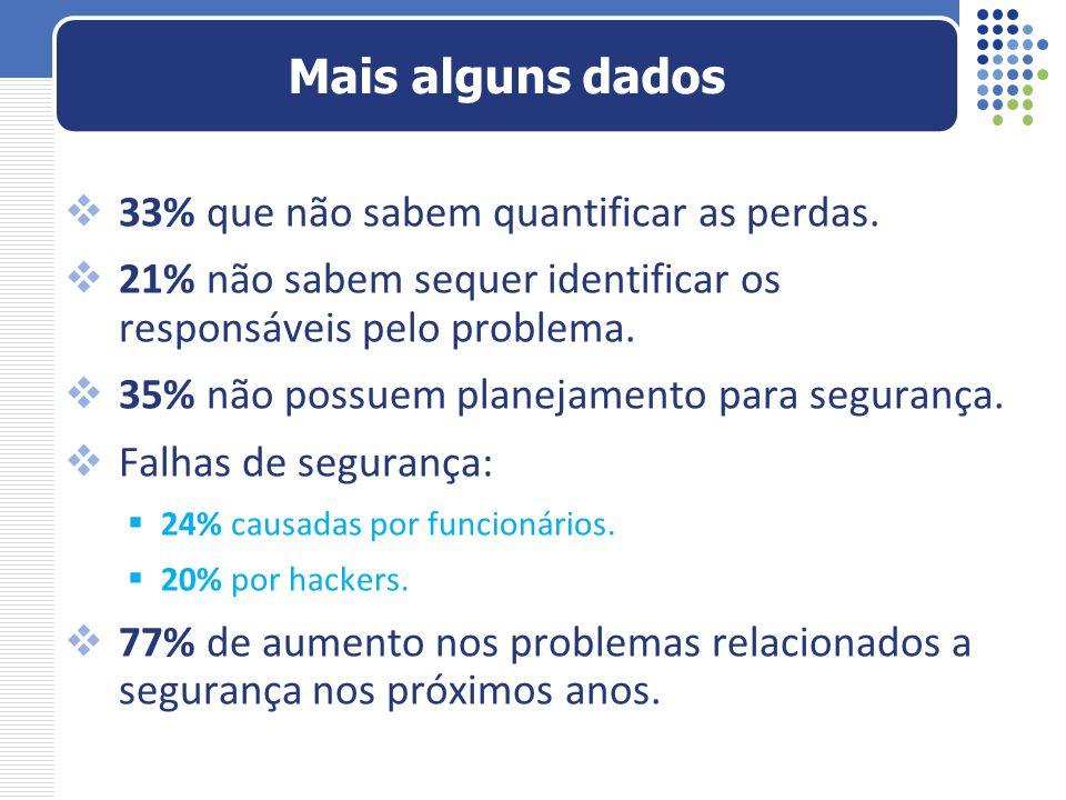 33% que não sabem quantificar as perdas. 21% não sabem sequer identificar os responsáveis pelo problema. 35% não possuem planejamento para segurança.
