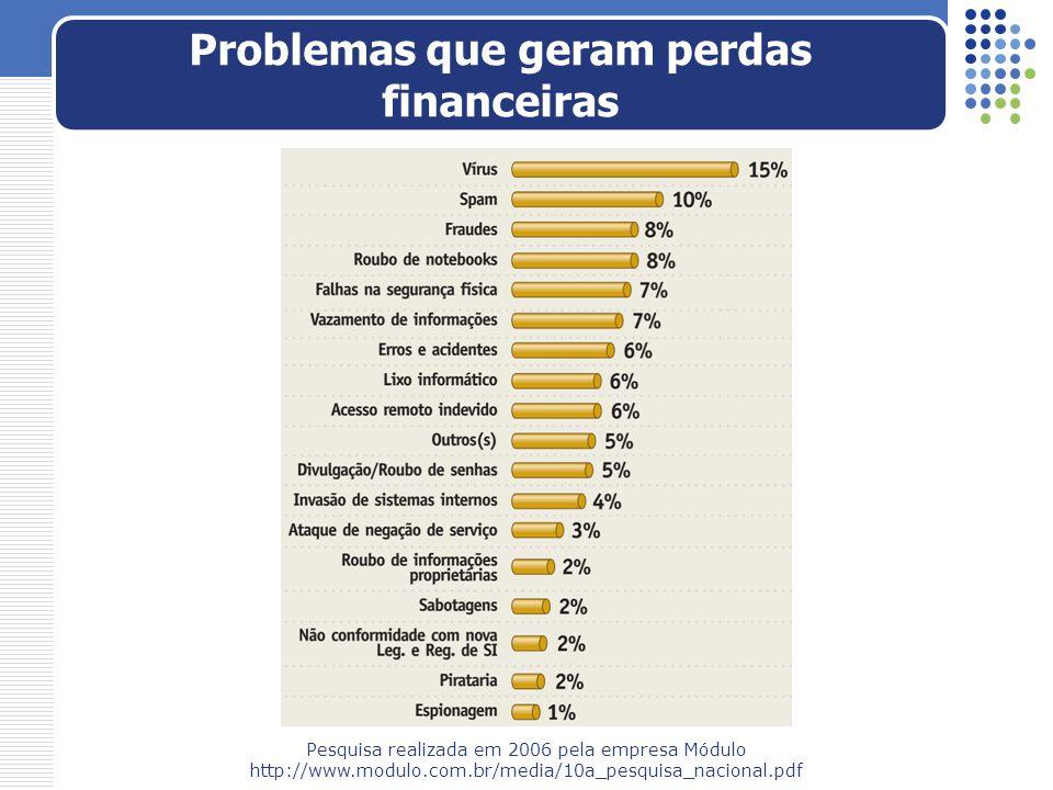 Problemas que geram perdas financeiras Pesquisa realizada em 2006 pela empresa Módulo http://www.modulo.com.br/media/10a_pesquisa_nacional.pdf