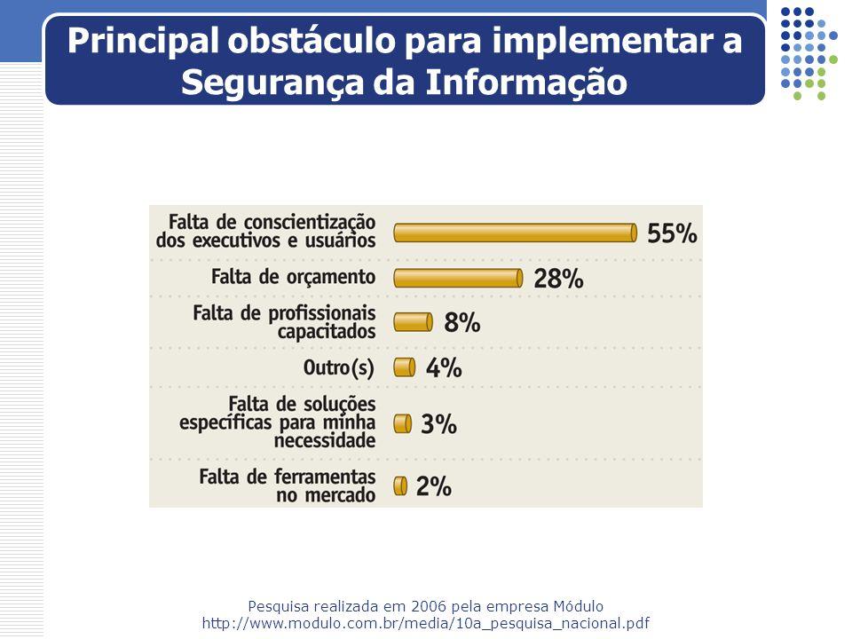 Principal obstáculo para implementar a Segurança da Informação Pesquisa realizada em 2006 pela empresa Módulo http://www.modulo.com.br/media/10a_pesqu