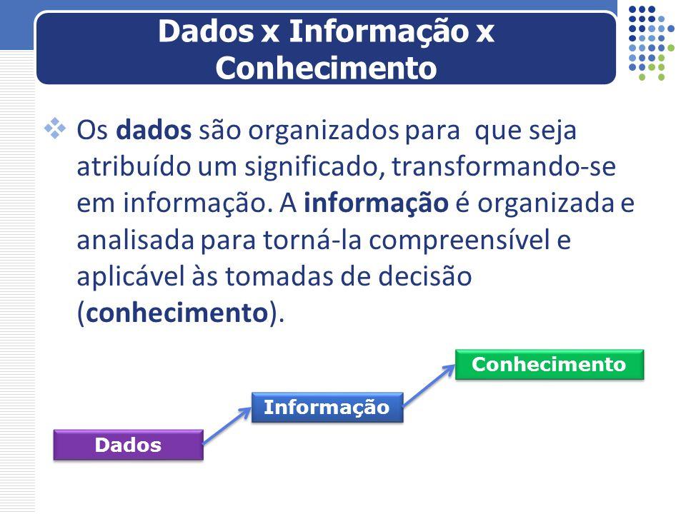 Os dados são organizados para que seja atribuído um significado, transformando-se em informação. A informação é organizada e analisada para torná-la c