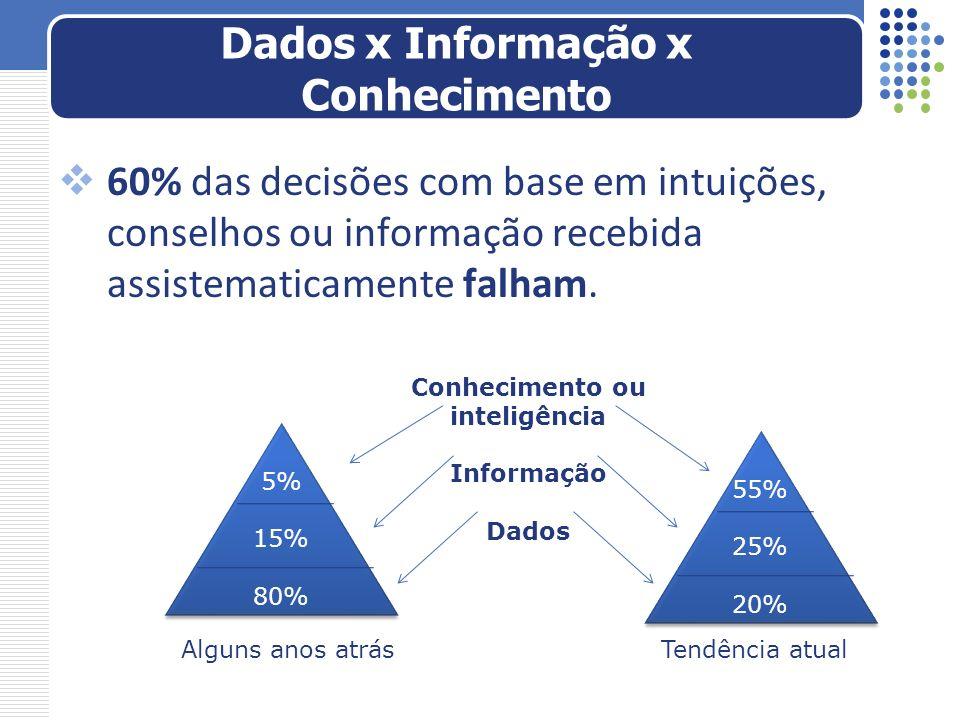 60% das decisões com base em intuições, conselhos ou informação recebida assistematicamente falham. Dados x Informação x Conhecimento 5% 15% 80% 5% 15