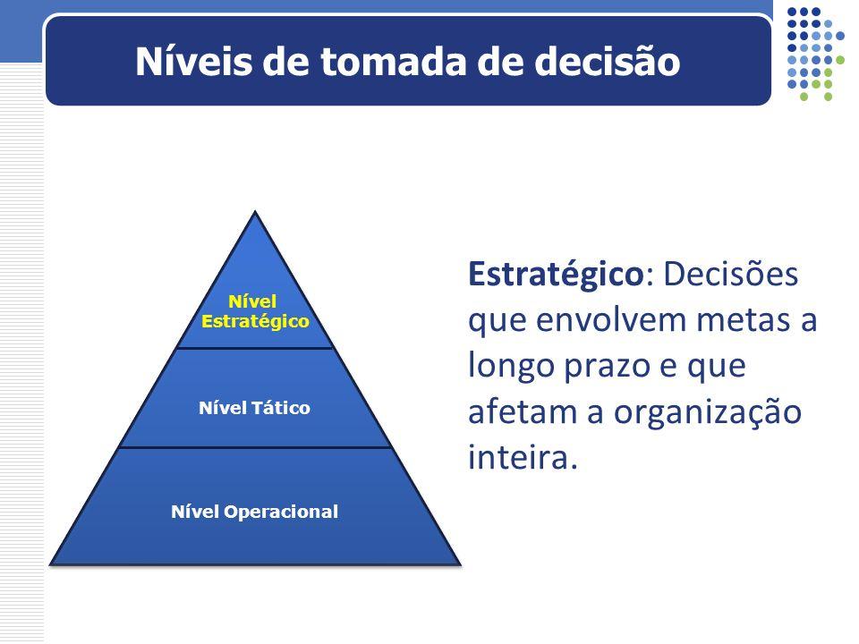 Níveis de tomada de decisão Nível Estratégico Nível Tático Nível Operacional Estratégico: Decisões que envolvem metas a longo prazo e que afetam a org