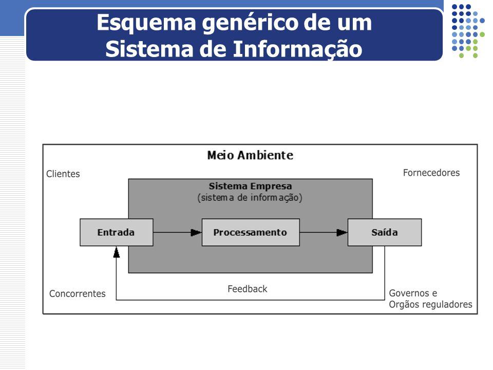 Esquema genérico de um Sistema de Informação
