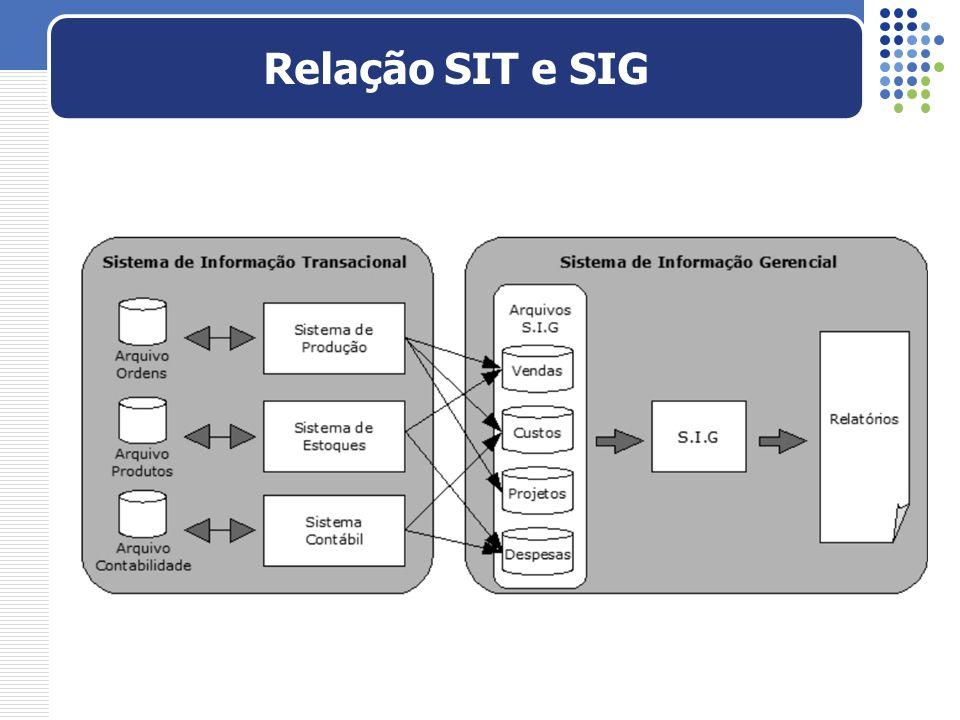 Relação SIT e SIG