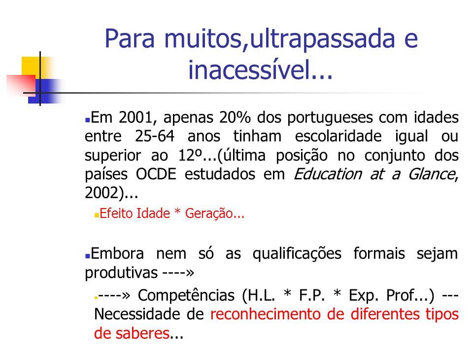 Para muitos,ultrapassada e inacessível... Em 2001, apenas 20% dos portugueses com idades entre 25-64 anos tinham escolaridade igual ou superior ao 12º