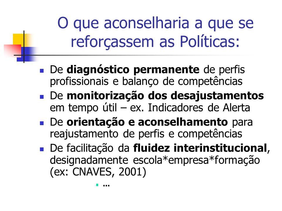O que aconselharia a que se reforçassem as Políticas: De diagnóstico permanente de perfis profissionais e balanço de competências De monitorização dos