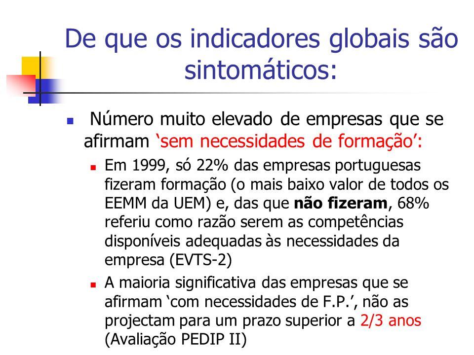De que os indicadores globais são sintomáticos: Número muito elevado de empresas que se afirmam sem necessidades de formação: Em 1999, só 22% das empr