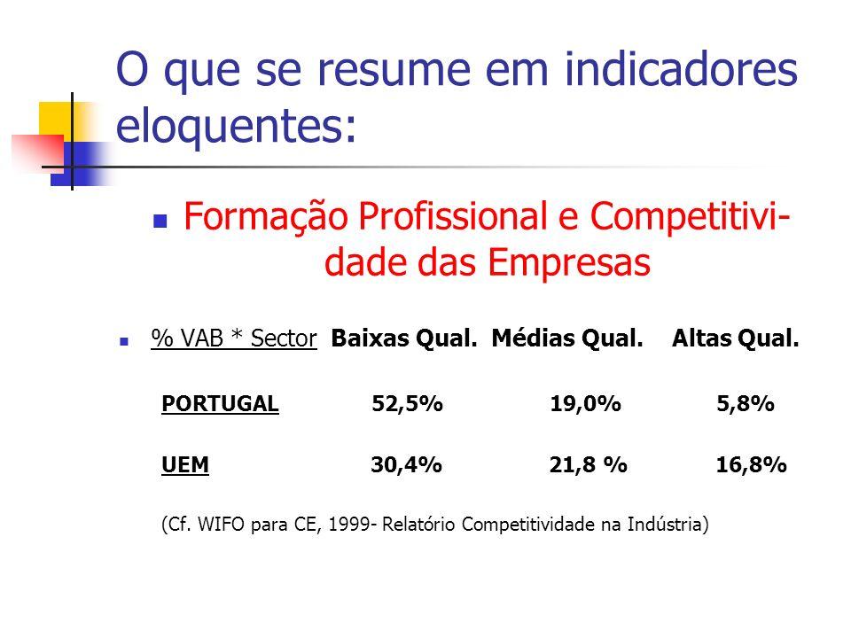O que se resume em indicadores eloquentes: Formação Profissional e Competitivi- dade das Empresas % VAB * Sector Baixas Qual. Médias Qual. Altas Qual.
