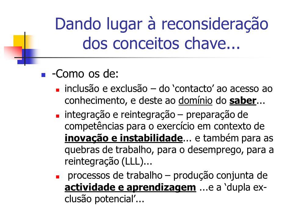 O que se resume em indicadores eloquentes: Formação Profissional e Competitivi- dade das Empresas % VAB * Sector Baixas Qual.