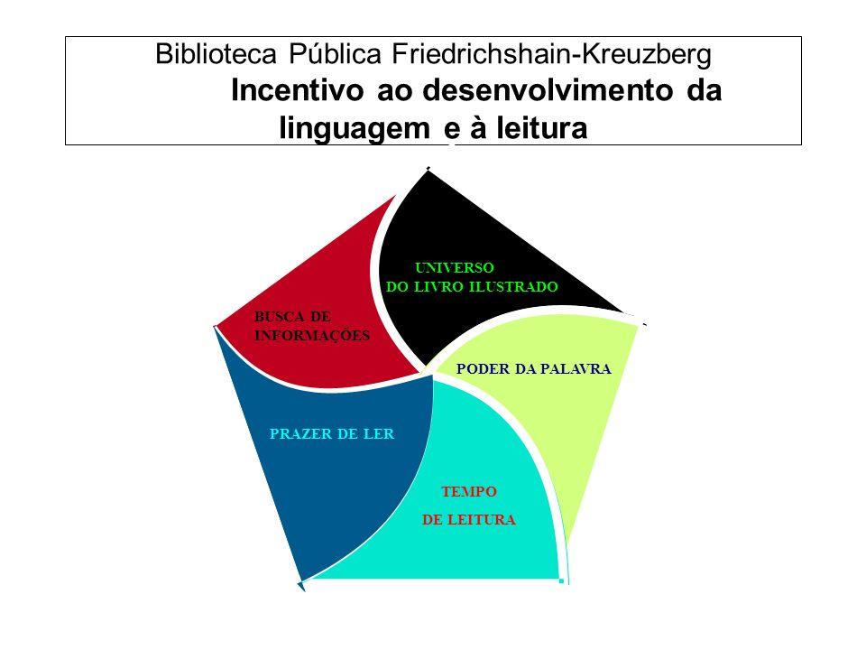 Biblioteca Pública Friedrichshain-Kreuzberg Incentivo ao desenvolvimento da linguagem e à leitura ra PODER DA PALAVRA TEMPO DE LEITURA UNIVERSO DO LIVRO ILUSTRADO PRAZER DE LER BUSCA DE INFORMAÇÕES