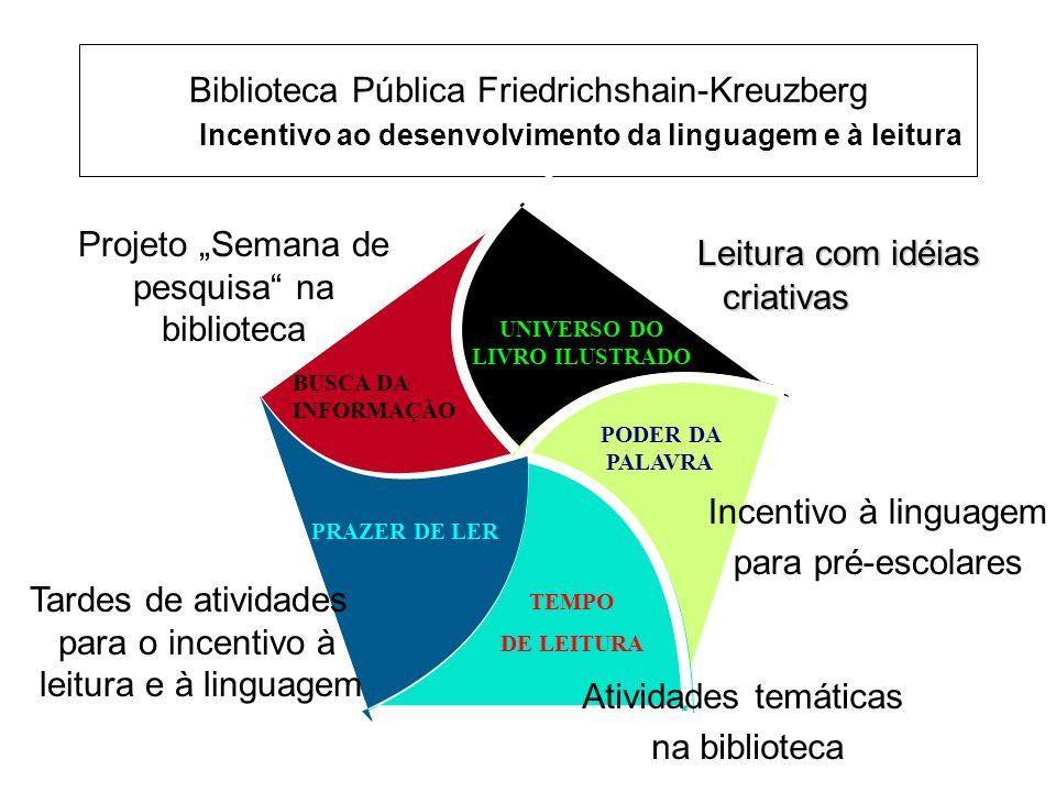 Biblioteca Pública Friedrichshain-Kreuzberg Incentivo ao desenvolvimento da linguagem e à leitura ra PODER DA PALAVRA TEMPO DE LEITURA Projeto Semana