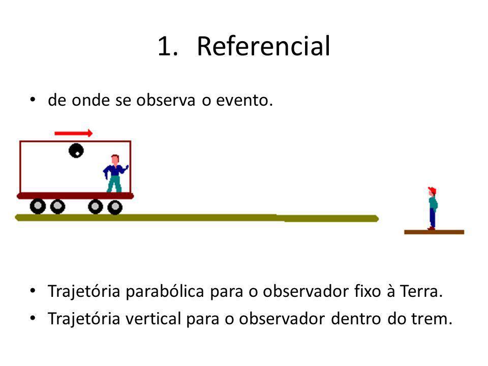 1.Referencial de onde se observa o evento. Trajetória parabólica para o observador fixo à Terra. Trajetória vertical para o observador dentro do trem.