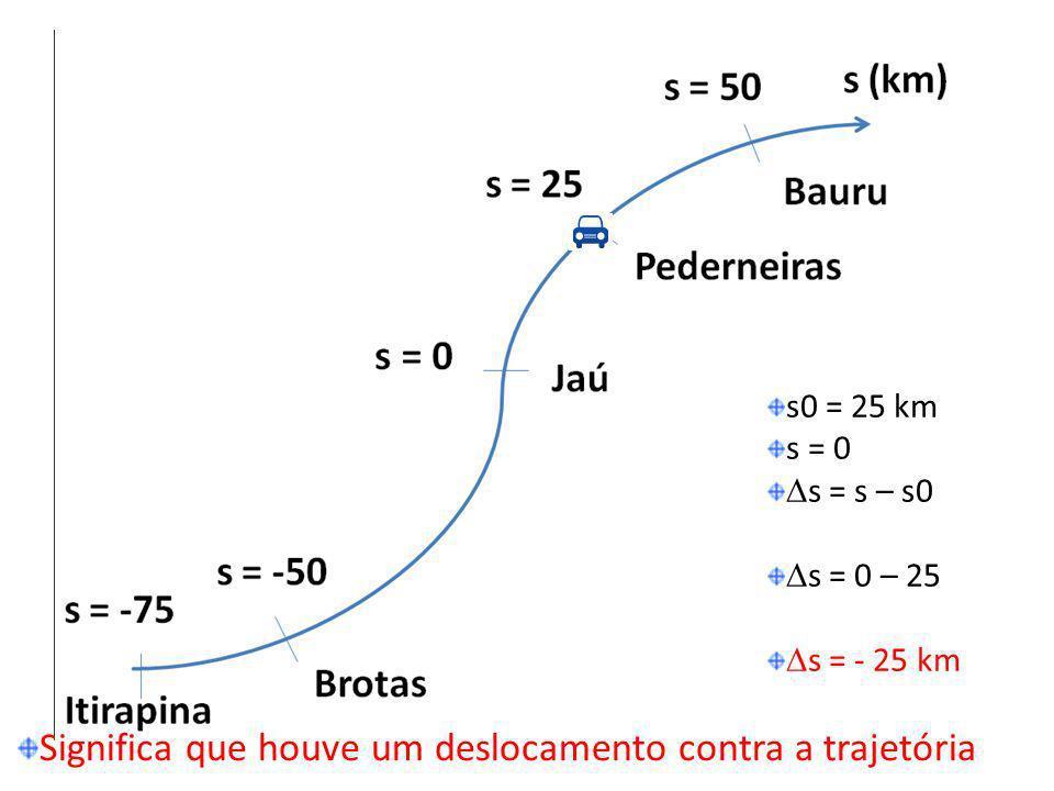 s0 = 25 km s = 0 s = s – s0 s = 0 – 25 s = - 25 km Significa que houve um deslocamento contra a trajetória