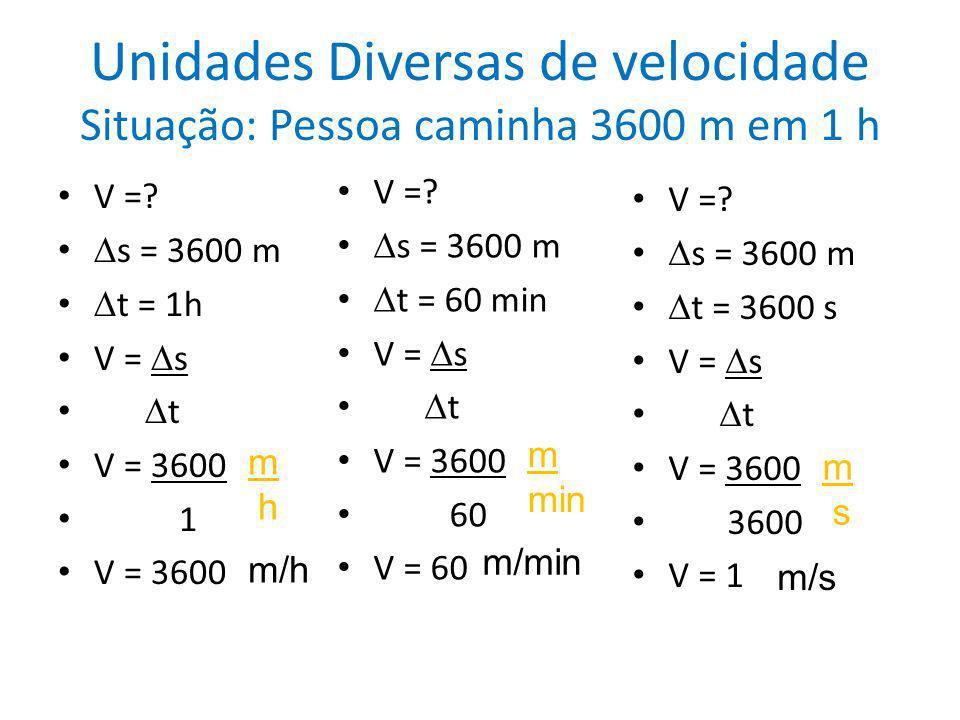 Unidades Diversas de velocidade Situação: Pessoa caminha 3600 m em 1 h V =? s = 3600 m t = 1h V = s t V = 3600 1 m h m/h V =? s = 3600 m t = 60 min V