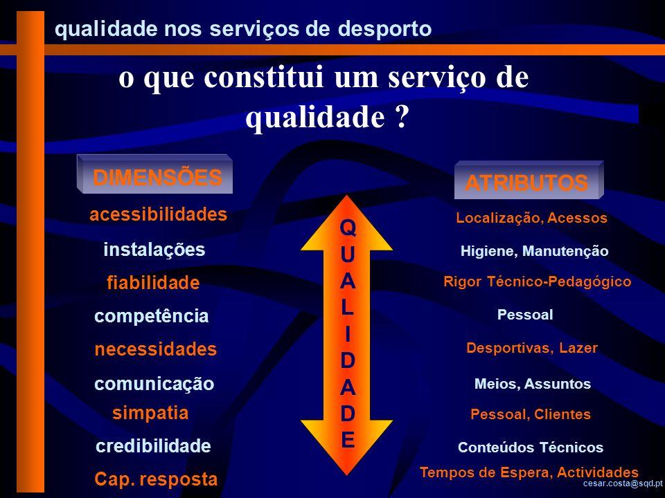 qualidade nos serviços de desporto cesar.costa@sqd.pt DIMENSÕES ATRIBUTOS acessibilidades instalações fiabilidade competência necessidades comunicação