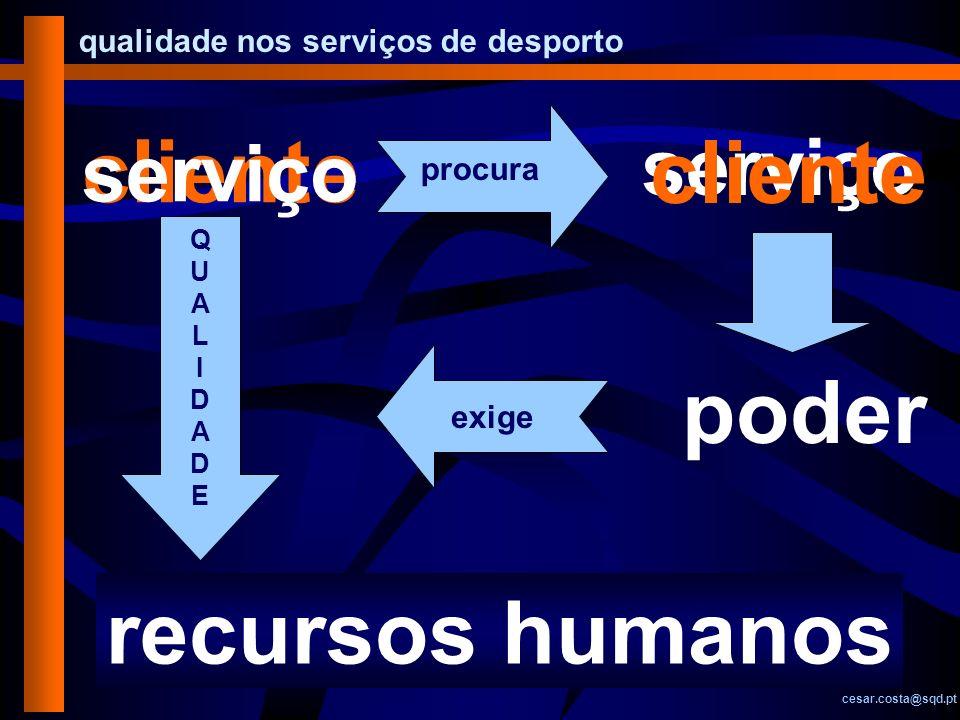 qualidade nos serviços de desporto cesar.costa@sqd.pt cliente serviço procura serviço cliente procura poder exige QUALIDADEQUALIDADE recursos humanos
