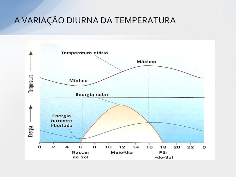 A VARIAÇÃO DIURNA DA TEMPERATURA