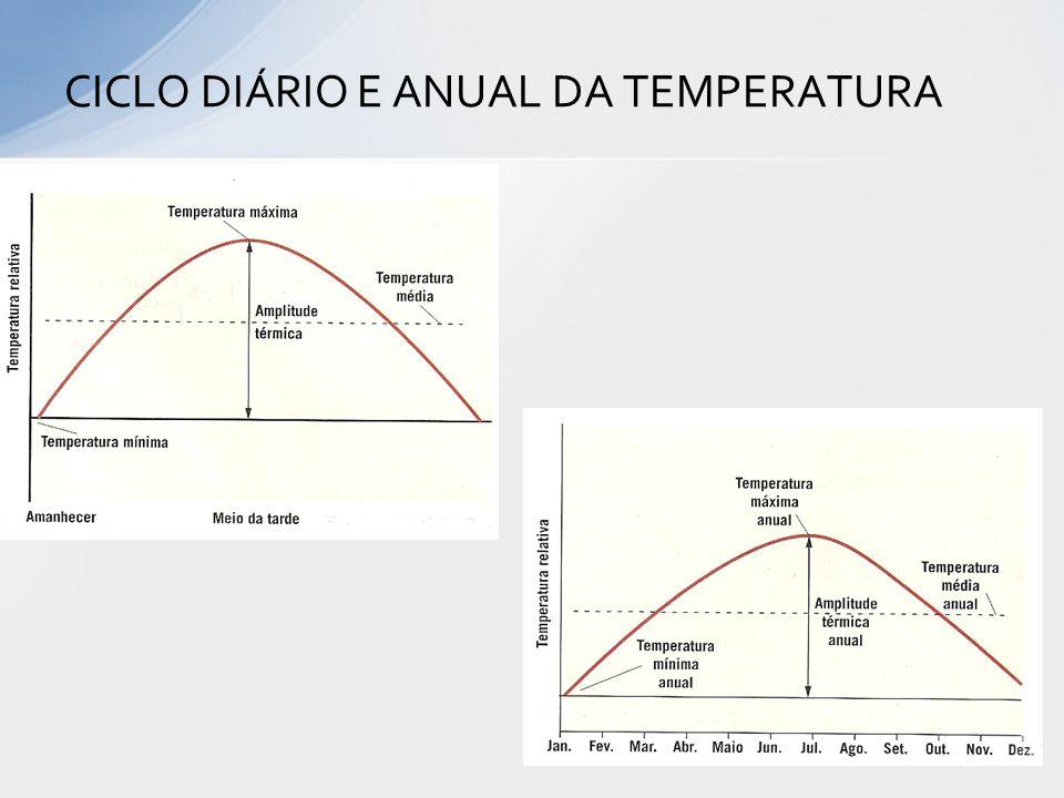 CICLO DIÁRIO E ANUAL DA TEMPERATURA