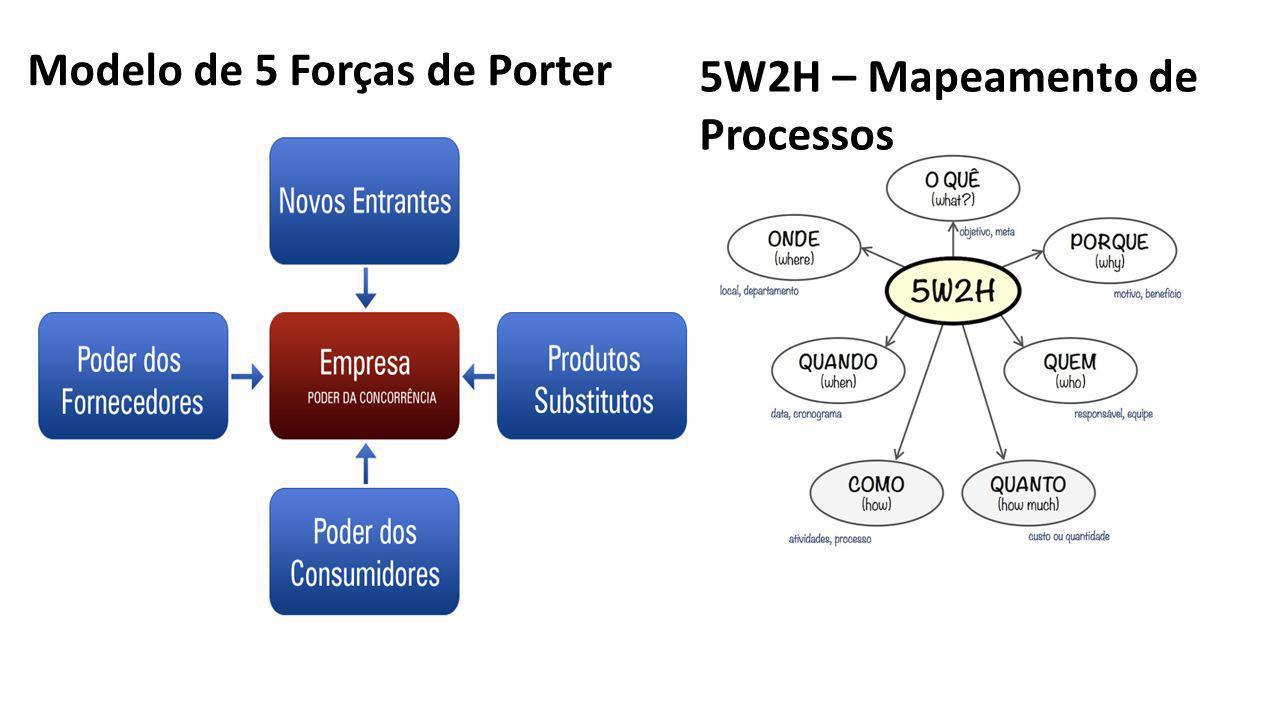 Modelo de 5 Forças de Porter 5W2H – Mapeamento de Processos