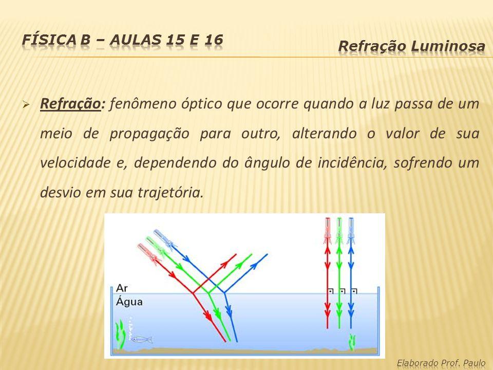 Refração: fenômeno óptico que ocorre quando a luz passa de um meio de propagação para outro, alterando o valor de sua velocidade e, dependendo do ângulo de incidência, sofrendo um desvio em sua trajetória.