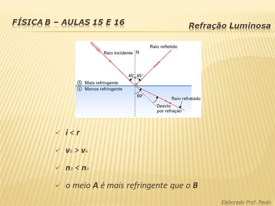 i < r v B > v A n B < n A o meio A é mais refringente que o B