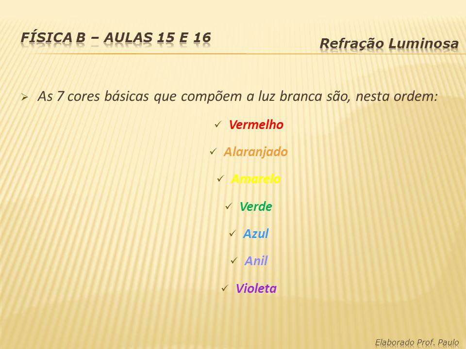 As 7 cores básicas que compõem a luz branca são, nesta ordem: Vermelho Alaranjado Amarelo Verde Azul Anil Violeta