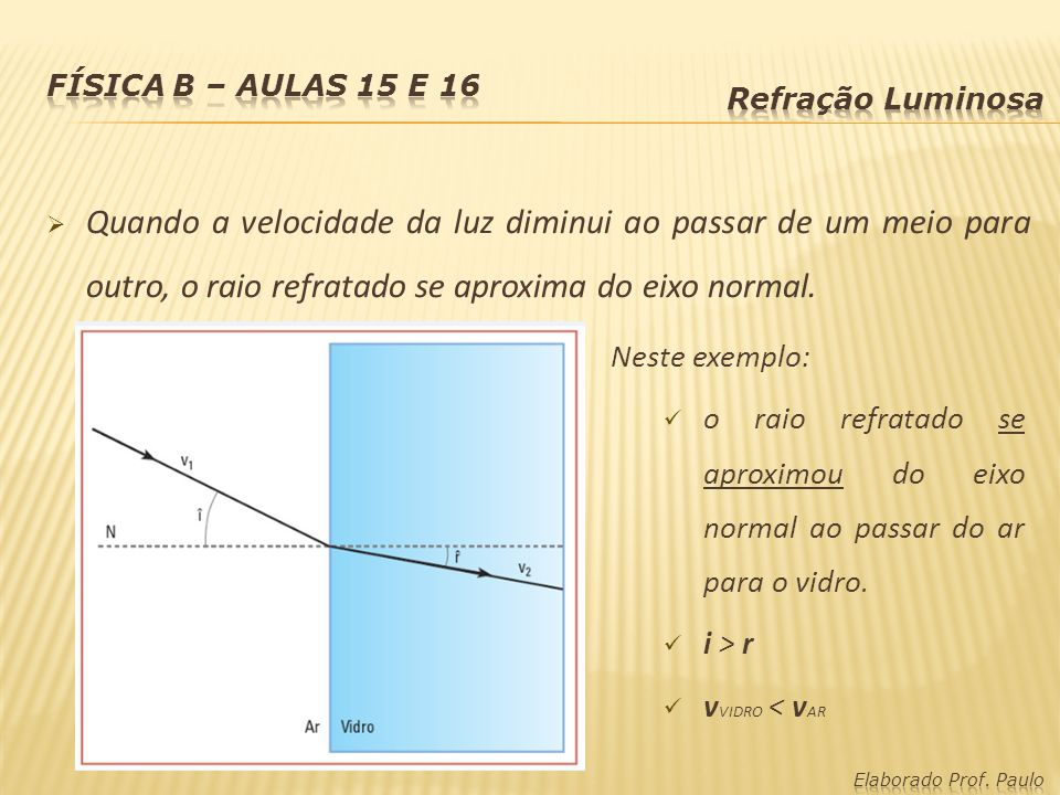 Quando a velocidade da luz diminui ao passar de um meio para outro, o raio refratado se aproxima do eixo normal. Neste exemplo: o raio refratado se ap