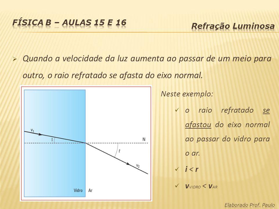 Quando a velocidade da luz aumenta ao passar de um meio para outro, o raio refratado se afasta do eixo normal. Neste exemplo: o raio refratado se afas