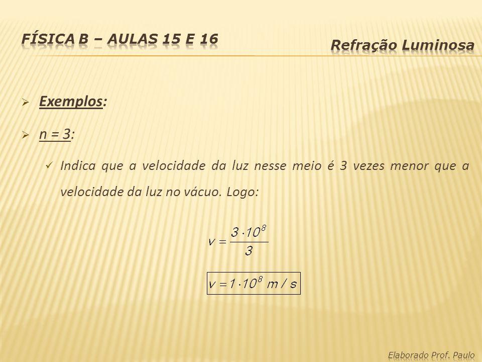 Exemplos: n = 3: Indica que a velocidade da luz nesse meio é 3 vezes menor que a velocidade da luz no vácuo. Logo: