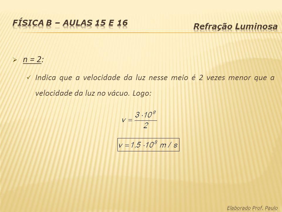 n = 2: Indica que a velocidade da luz nesse meio é 2 vezes menor que a velocidade da luz no vácuo. Logo: