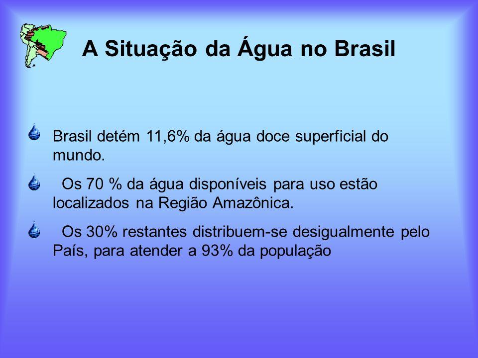 A Situação da Água no Brasil Brasil detém 11,6% da água doce superficial do mundo. Os 70 % da água disponíveis para uso estão localizados na Região Am